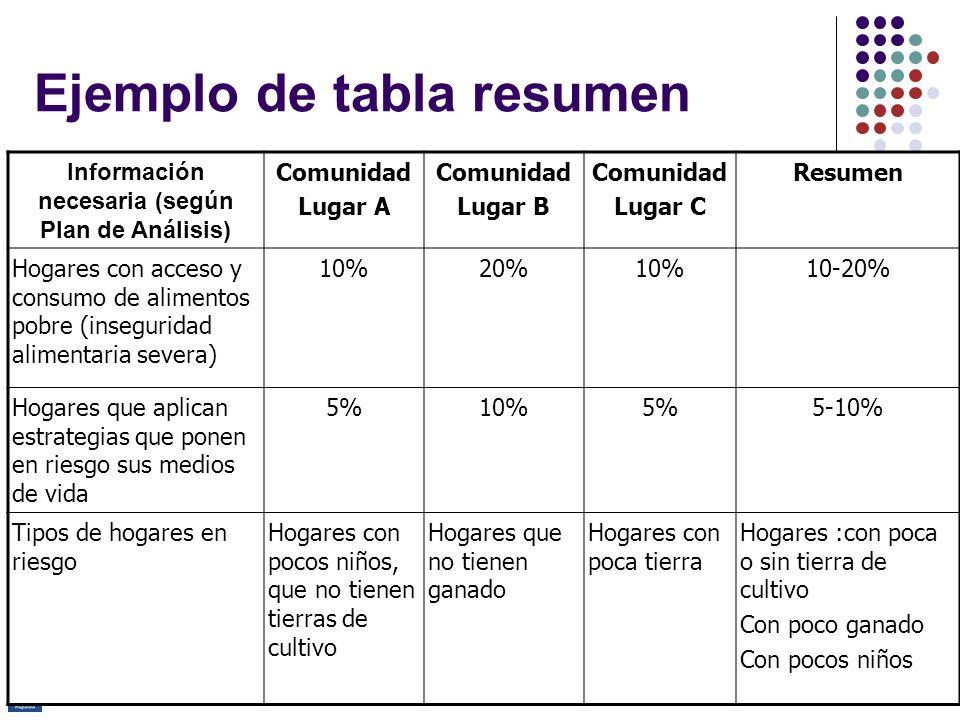Programa de Capacitación Avanzada en ESAE Ejemplo de tabla resumen Información necesaria (según Plan de Análisis) Comunidad Lugar A Comunidad Lugar B