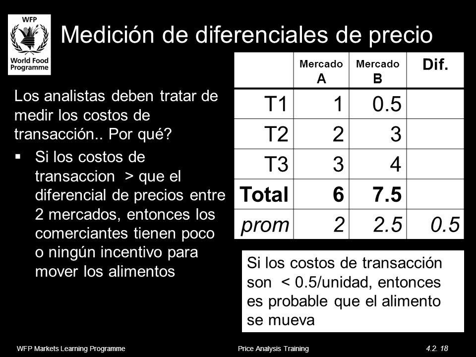 Medición de diferenciales de precio Los analistas deben tratar de medir los costos de transacción.. Por qué? Si los costos de transaccion > que el dif