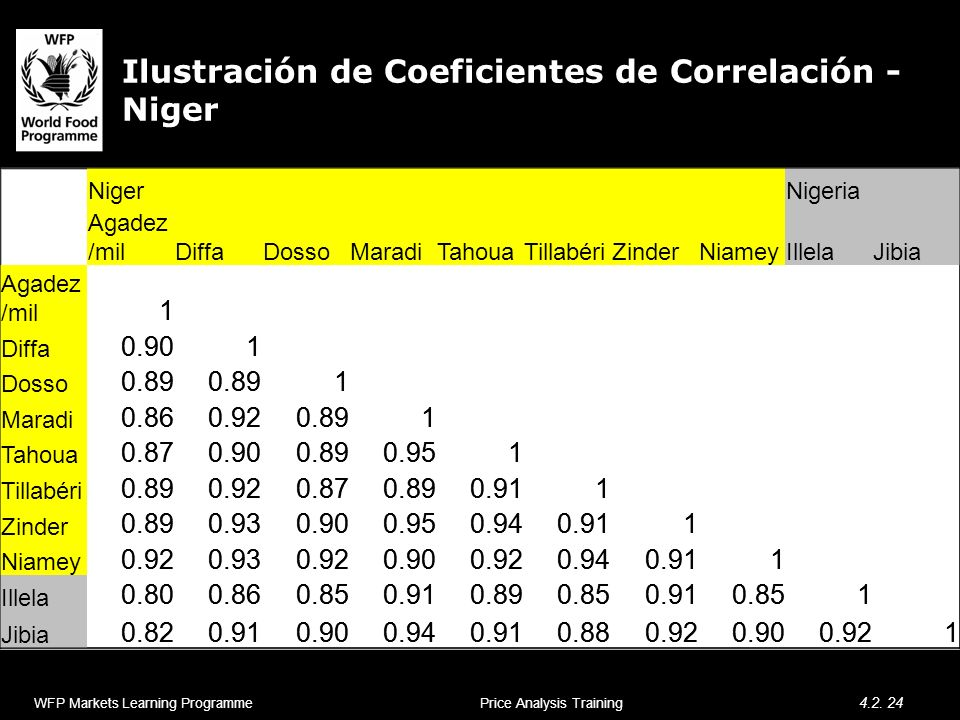 Ilustración de Coeficientes de Correlación - Niger WFP Markets Learning Programme 4.2. 24 Price Analysis Training Niger Nigeria Agadez /milDiffaDossoM