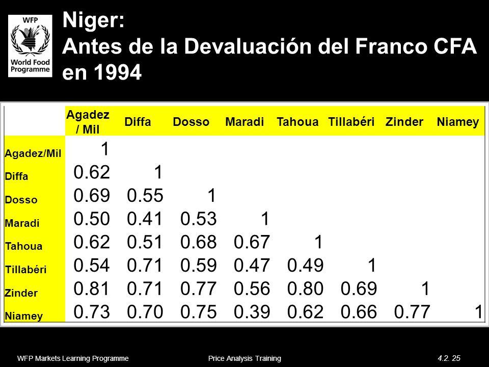 Niger: Antes de la Devaluación del Franco CFA en 1994 WFP Markets Learning Programme 4.2. 25 Price Analysis Training Agadez / Mil DiffaDossoMaradiTaho