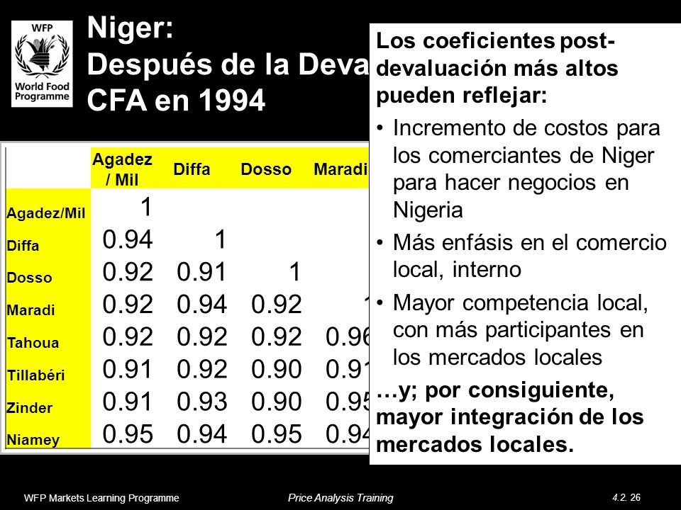 Niger: Después de la Devaluación del Franco CFA en 1994 WFP Markets Learning Programme Price Analysis Training 4.2.