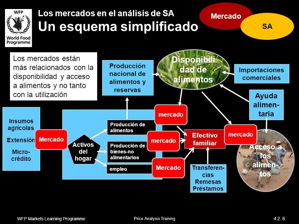 Acceso a los alimen- tos Los mercados en el análisis de SA Un esquema simplificado Efectivo familiar Transferen- cias Remesas Préstamos Ayuda alimen-