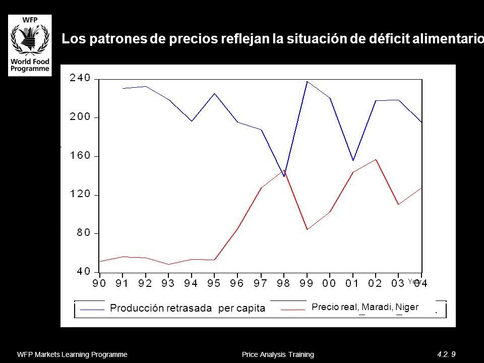 WFP Markets Learning Programme 4.2. 9 Price Analysis Training Los patrones de precios reflejan la situación de déficit alimentario Real Price of Mille