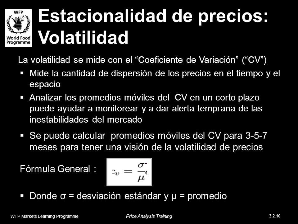 Estacionalidad de precios: Volatilidad La volatilidad se mide con el Coeficiente de Variación (CV) Mide la cantidad de dispersión de los precios en el