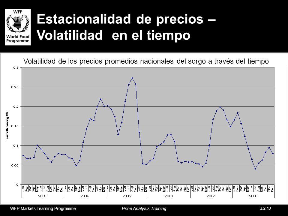 Estacionalidad de precios – Volatilidad en el tiempo Volatilidad de los precios promedios nacionales del sorgo a través del tiempo WFP Markets Learnin