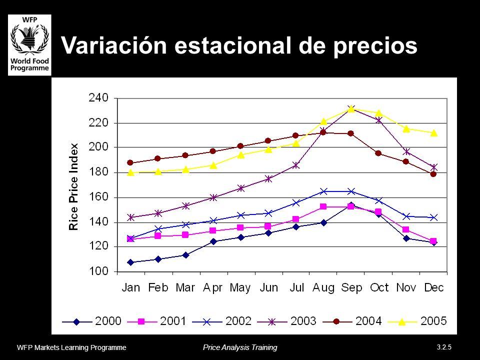 Variación estacional de precios WFP Markets Learning Programme Price Analysis Training 3.2.5