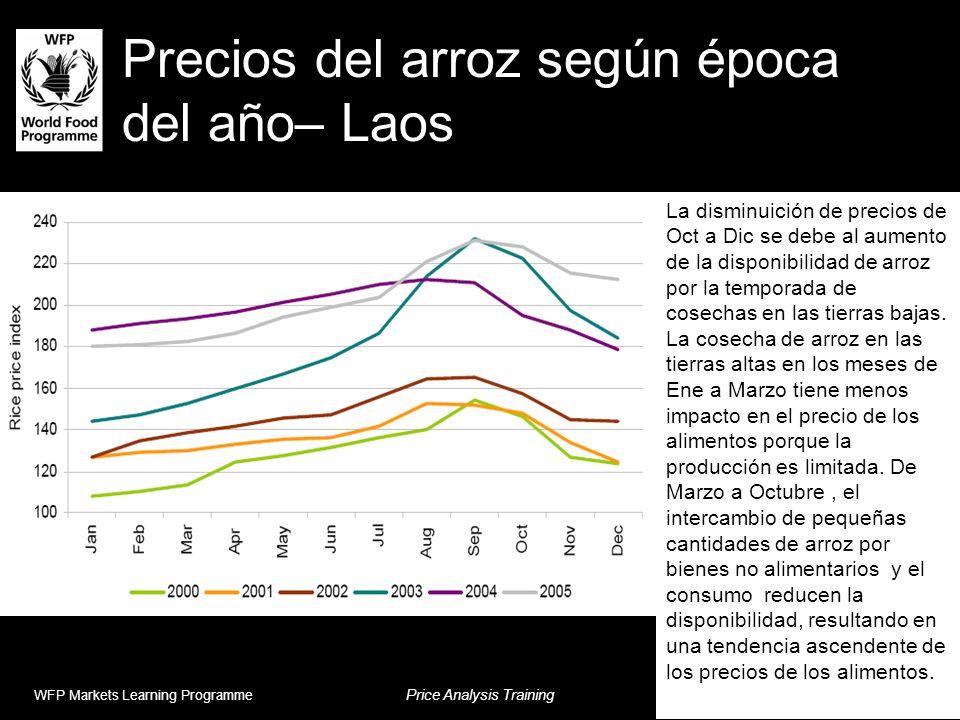 Precios del arroz según época del año– Laos WFP Markets Learning Programme Price Analysis Training Session 8 La disminuición de precios de Oct a Dic s