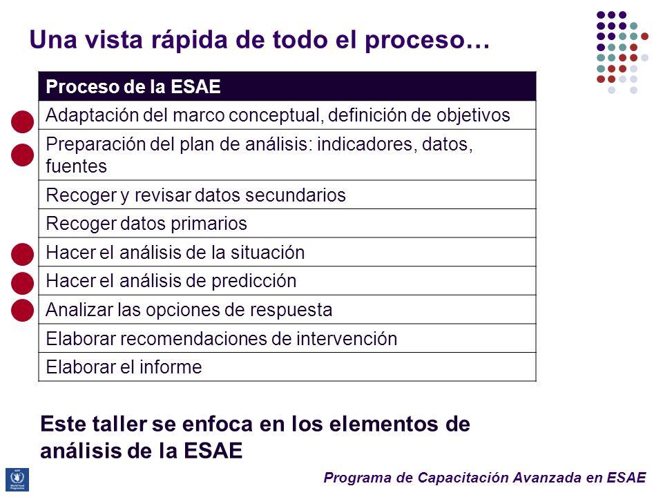Programa de Capacitación Avanzada en ESAE 14 ¿Por qué se hace el análisis de predicción y de respuesta? 3. Predicción y Análisis de respuesta: ¿por qu