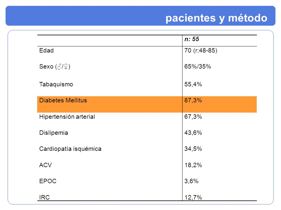 n: 55 Edad70 (r:48-85) Sexo (/)65%/35% Tabaquismo55,4% Diabetes Mellitus87,3% Hipertensión arterial67,3% Dislipemia43,6% Cardiopatía isquémica34,5% AC