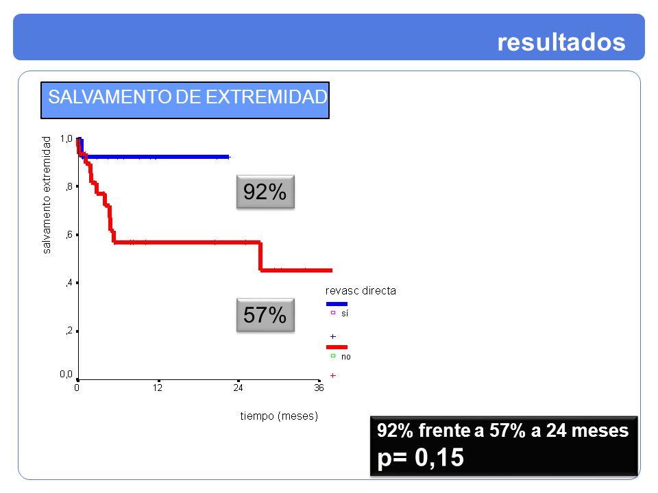 resultados SALVAMENTO DE EXTREMIDAD 92% frente a 57% a 24 meses p= 0,15 92% frente a 57% a 24 meses p= 0,15 92% 57%