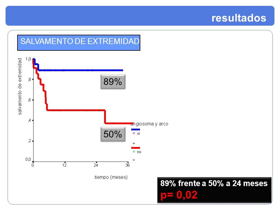 resultados SALVAMENTO DE EXTREMIDAD 89% frente a 50% a 24 meses p= 0,02 89% frente a 50% a 24 meses p= 0,02 89% 50%