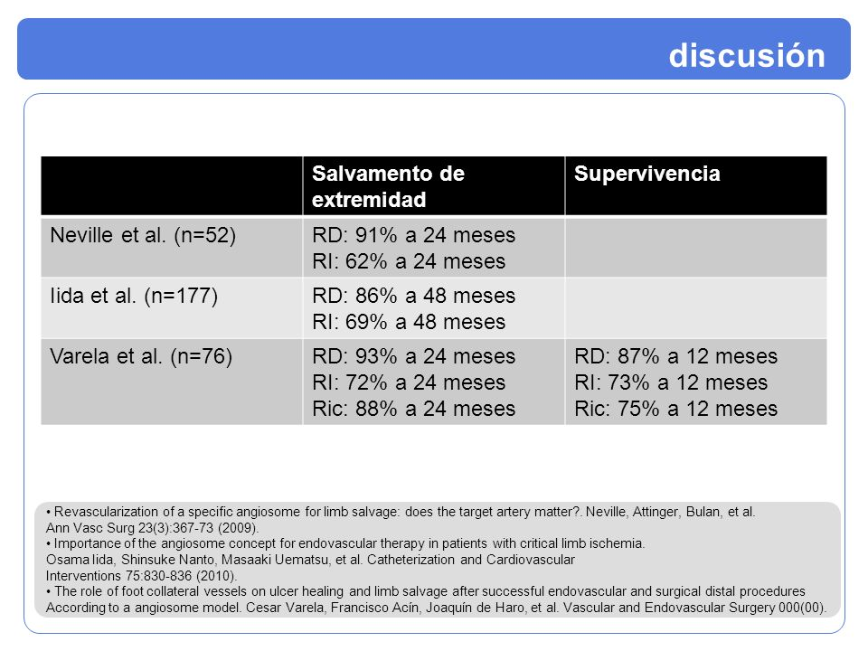 Salvamento de extremidad Supervivencia Neville et al. (n=52)RD: 91% a 24 meses RI: 62% a 24 meses Iida et al. (n=177)RD: 86% a 48 meses RI: 69% a 48 m