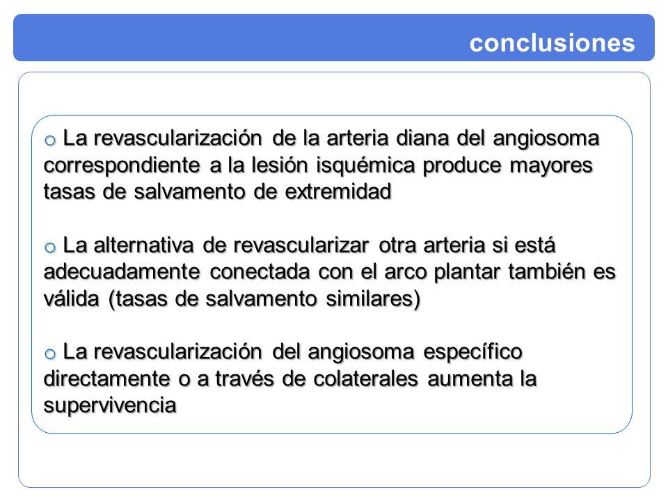 conclusiones o La revascularización de la arteria diana del angiosoma correspondiente a la lesión isquémica produce mayores tasas de salvamento de ext