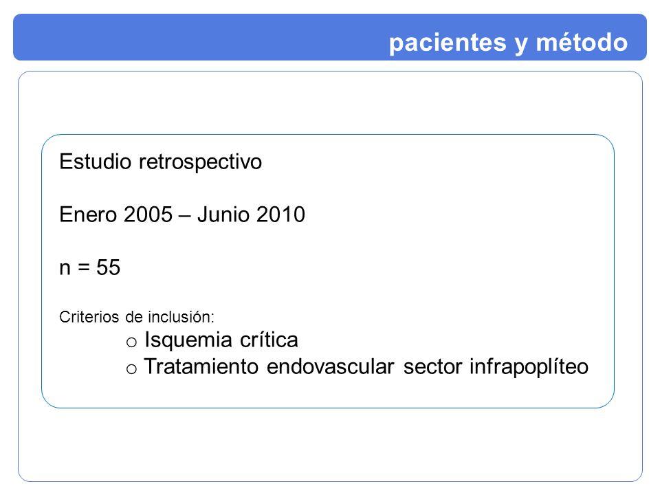 Estudio retrospectivo Enero 2005 – Junio 2010 n = 55 Criterios de inclusión: o Isquemia crítica o Tratamiento endovascular sector infrapoplíteo pacien