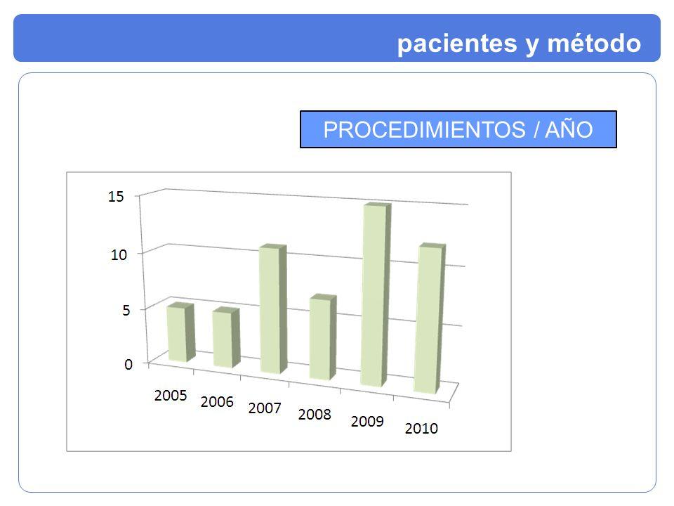 PROCEDIMIENTOS / AÑO