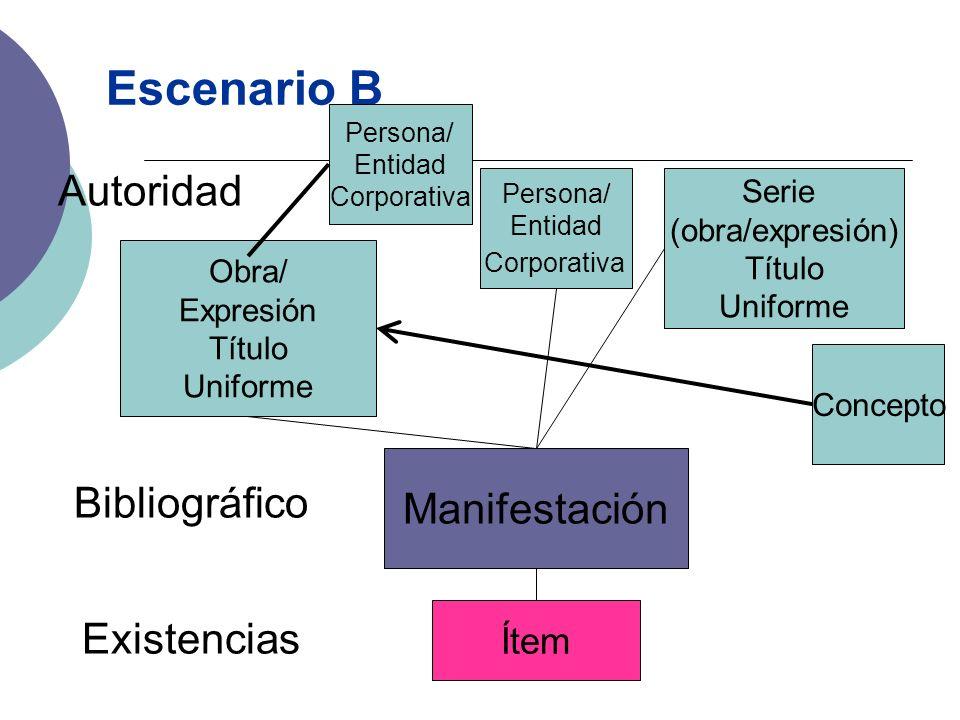 Escenario B Obra/ Expresión Título Uniforme Manifestación Autoridad Bibliográfico Existencias Ítem Concepto Persona/ Entidad Corporativa Serie (obra/e