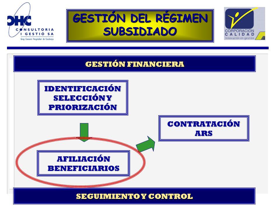 IDENTIFICACIÓN SELECCIÓN Y PRIORIZACIÓN AFILIACIÓN BENEFICIARIOS CONTRATACIÓNARS SEGUIMIENTO Y CONTROL GESTIÓN FINANCIERA GESTIÓN DEL RÉGIMEN SUBSIDIA