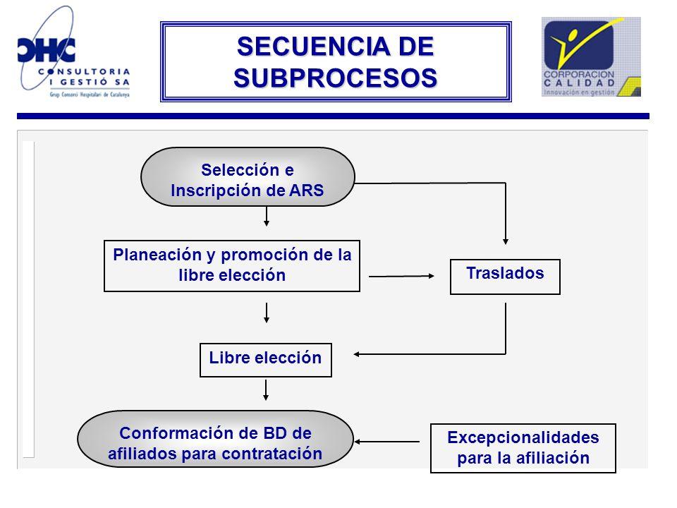 Selección e Inscripción de ARS Planeación y promoción de la libre elección Traslados Libre elección Excepcionalidades para la afiliación Conformación