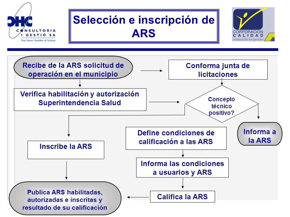 Recibe de la ARS solicitud de operación en el municipio Verifica habilitación y autorización Superintendencia Salud Define condiciones de calificación
