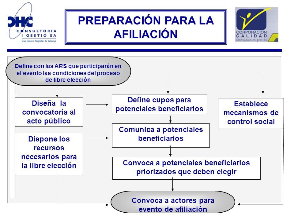 Define con las ARS que participarán en el evento las condiciones del proceso de libre elección Diseña la convocatoria al acto público Define cupos par