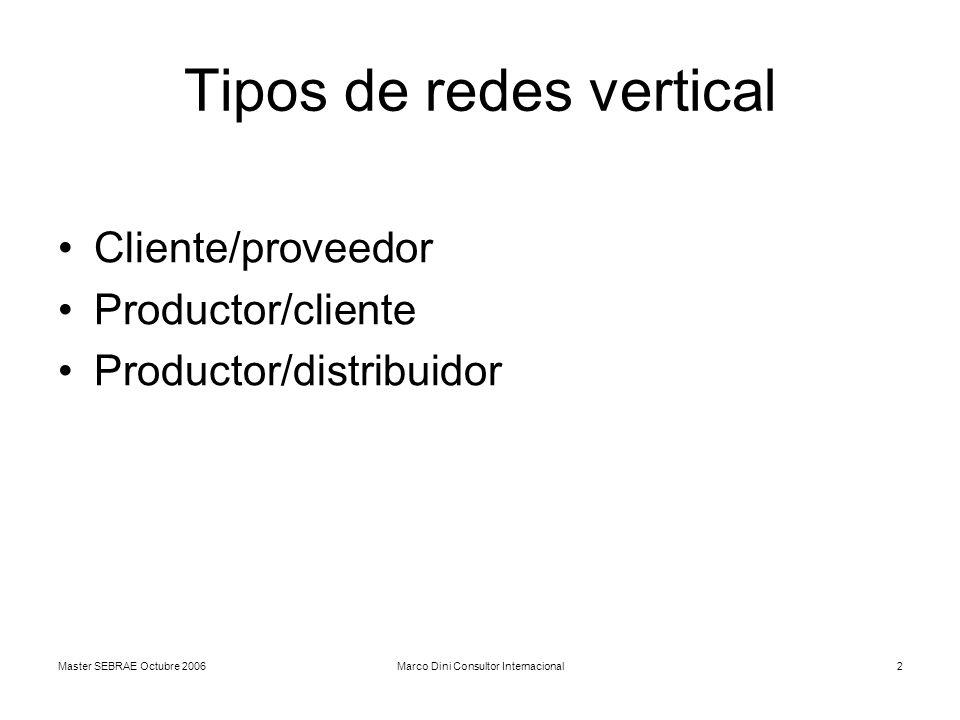 Master SEBRAE Octubre 2006Marco Dini Consultor Internacional2 Tipos de redes vertical Cliente/proveedor Productor/cliente Productor/distribuidor