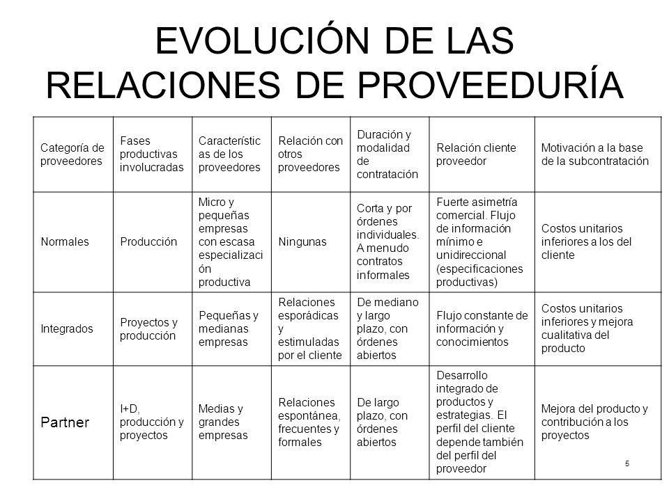 5 EVOLUCIÓN DE LAS RELACIONES DE PROVEEDURÍA Categoría de proveedores Fases productivas involucradas Característic as de los proveedores Relación con