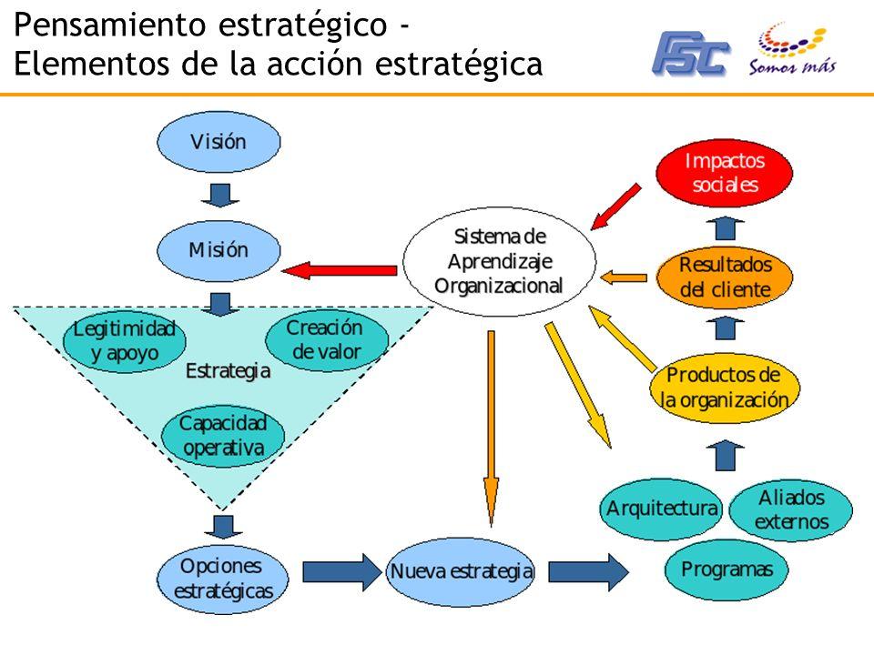 Pensamiento estratégico - Elementos de la acción estratégica
