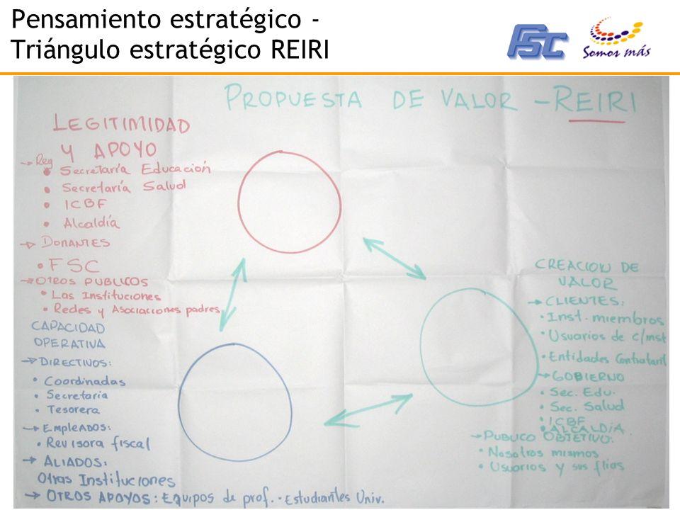 2007 - Corporación Somos Más - www.somosmas.org Pensamiento estratégico - Triángulo estratégico REIRI