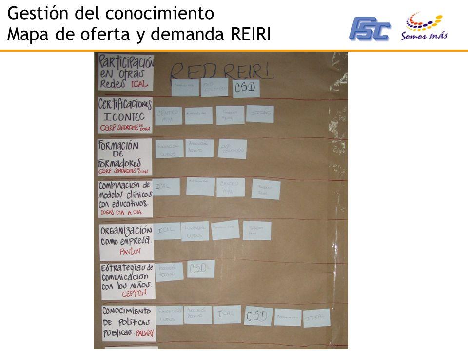 2007 - Corporación Somos Más - www.somosmas.org Gestión del conocimiento Mapa de oferta y demanda REIRI