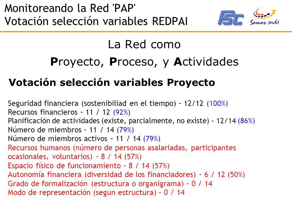 Monitoreando la Red PAP Votación selección variables REDPAI La Red como Proyecto, Proceso, y Actividades Seguridad financiera (sostenibiliad en el tiempo) – 12/12 (100%) Recursos financieros – 11 / 12 (92%) Planificación de actividades (existe, parcialmente, no existe) – 12/14 (86%) Número de miembros – 11 / 14 (79%) Número de miembros activos – 11 / 14 (79%) Recursos humanos (número de personas asalariadas, participantes ocasionales, voluntarios) – 8 / 14 (57%) Espacio físico de funcionamiento – 8 / 14 (57%) Autonomía financiera (diversidad de los financiadores) – 6 / 12 (50%) Grado de formalización (estructura o organigrama) – 0 / 14 Modo de representación (segun estructura) – 0 / 14 Votación selección variables Proyecto