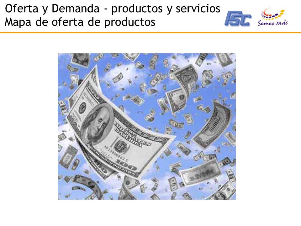 Oferta y Demanda - productos y servicios Mapa de oferta de productos