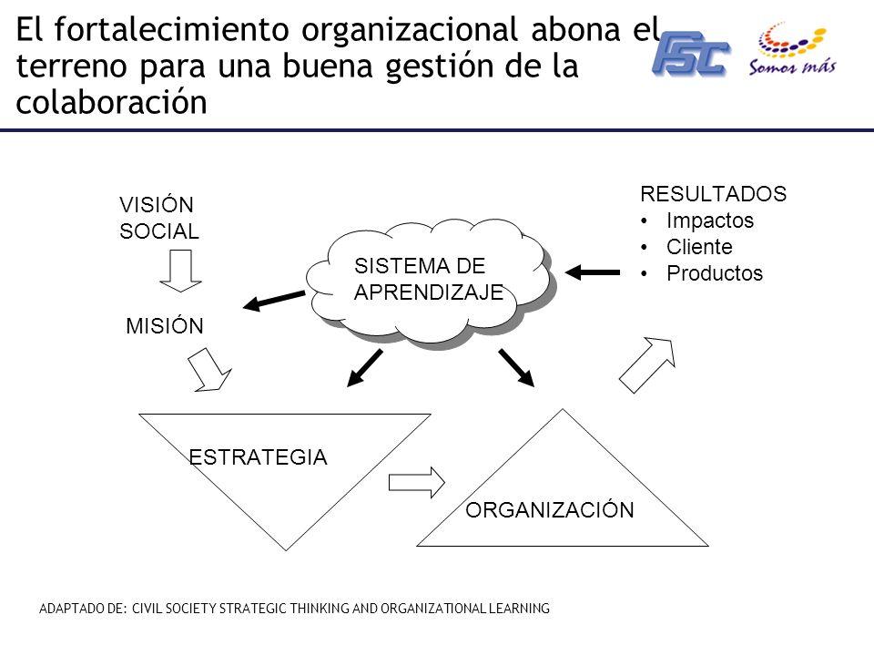El fortalecimiento organizacional abona el terreno para una buena gestión de la colaboración VISIÓN SOCIAL MISIÓN ESTRATEGIA RESULTADOS Impactos Cliente Productos ORGANIZACIÓN SISTEMA DE APRENDIZAJE ADAPTADO DE: CIVIL SOCIETY STRATEGIC THINKING AND ORGANIZATIONAL LEARNING