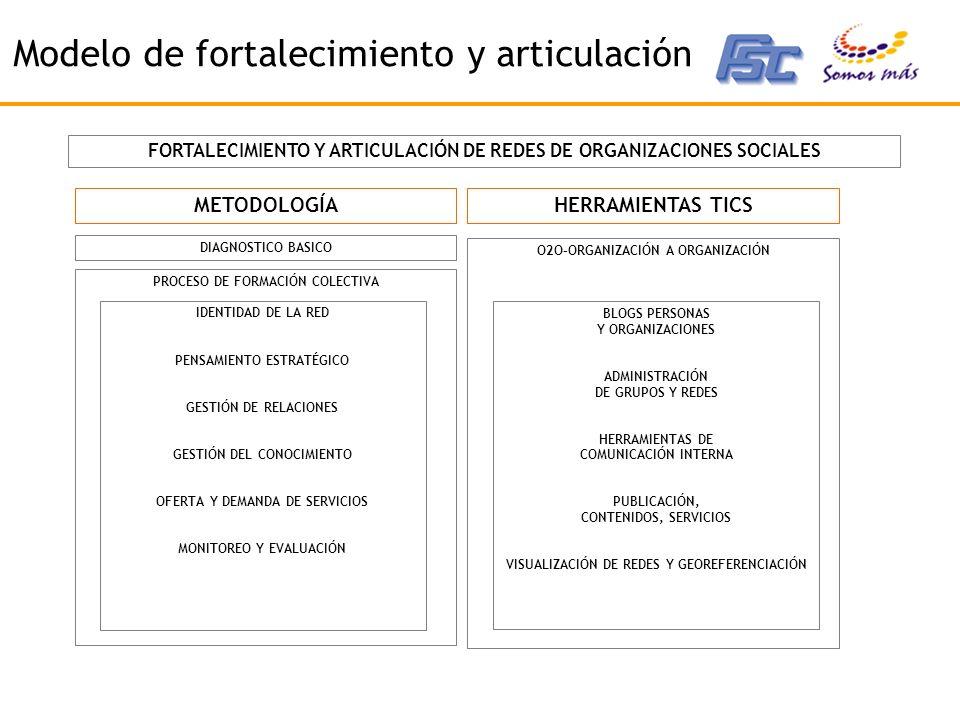 Modelo de fortalecimiento y articulación DIAGNOSTICO BASICO PROCESO DE FORMACIÓN COLECTIVA IDENTIDAD DE LA RED PENSAMIENTO ESTRATÉGICO GESTIÓN DE RELACIONES GESTIÓN DEL CONOCIMIENTO OFERTA Y DEMANDA DE SERVICIOS MONITOREO Y EVALUACIÓN FORTALECIMIENTO Y ARTICULACIÓN DE REDES DE ORGANIZACIONES SOCIALES METODOLOGÍAHERRAMIENTAS TICS O2O–ORGANIZACIÓN A ORGANIZACIÓN BLOGS PERSONAS Y ORGANIZACIONES ADMINISTRACIÓN DE GRUPOS Y REDES HERRAMIENTAS DE COMUNICACIÓN INTERNA PUBLICACIÓN, CONTENIDOS, SERVICIOS VISUALIZACIÓN DE REDES Y GEOREFERENCIACIÓN