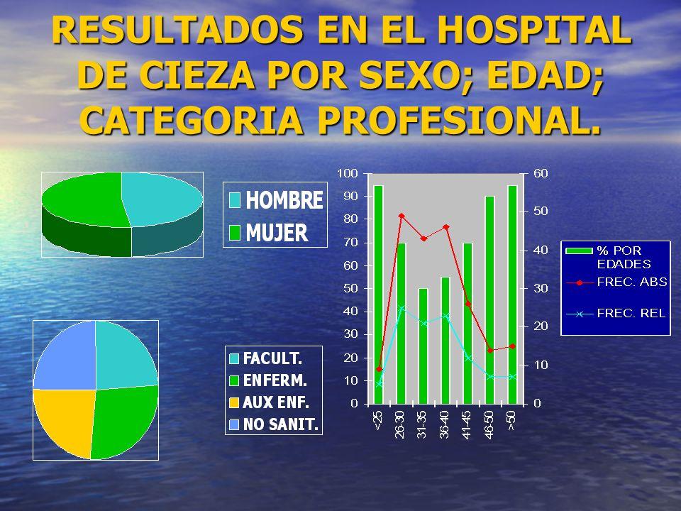 RESULTADOS EN EL HOSPITAL DE CIEZA POR SEXO; EDAD; CATEGORIA PROFESIONAL.