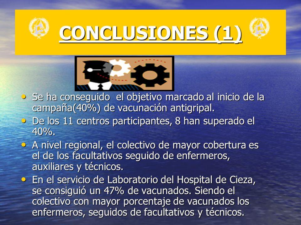 CONCLUSIONES (1) Se ha conseguido el objetivo marcado al inicio de la campaña(40%) de vacunación antigripal. Se ha conseguido el objetivo marcado al i