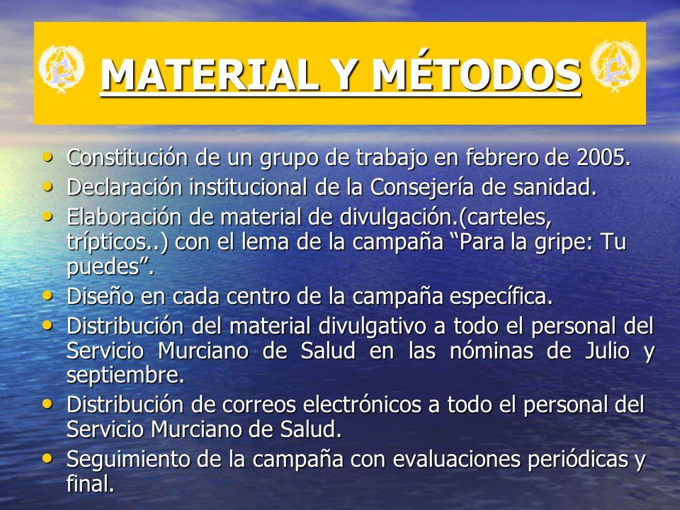 MATERIAL Y MÉTODOS Constitución de un grupo de trabajo en febrero de 2005. Constitución de un grupo de trabajo en febrero de 2005. Declaración institu