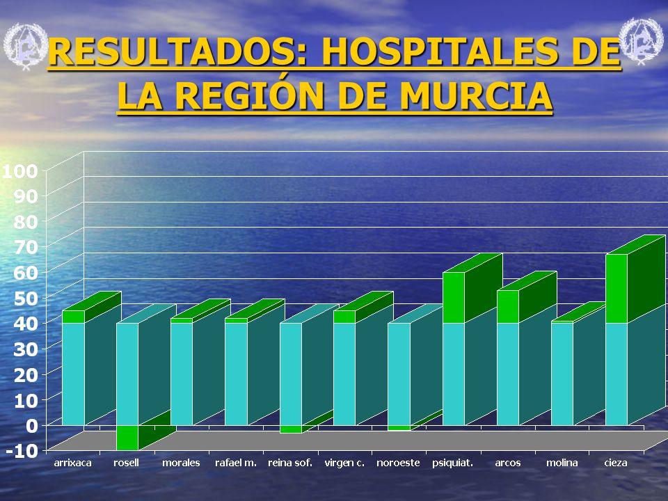 RESULTADOS: HOSPITALES DE LA REGIÓN DE MURCIA