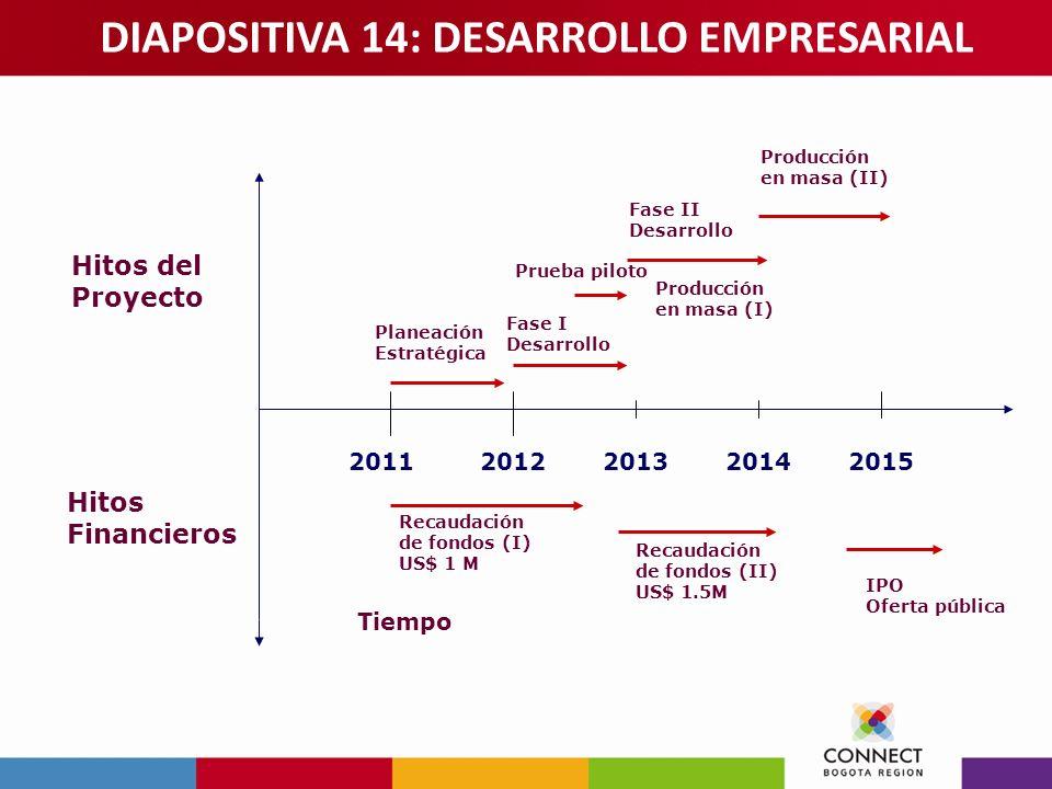 2011201220132014 Planeación Estratégica Fase I Desarrollo Fase II Desarrollo Prueba piloto Producción en masa (II) 2015 IPO Oferta pública Producción
