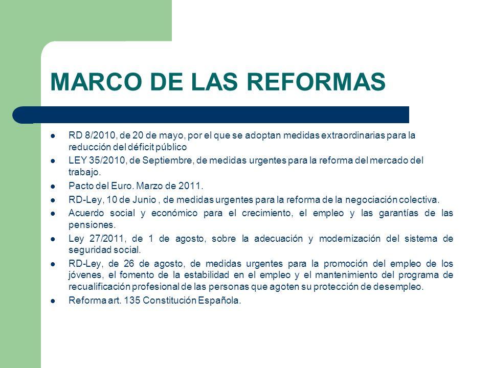 MARCO DE LAS REFORMAS RD 8/2010, de 20 de mayo, por el que se adoptan medidas extraordinarias para la reducción del déficit público LEY 35/2010, de Se