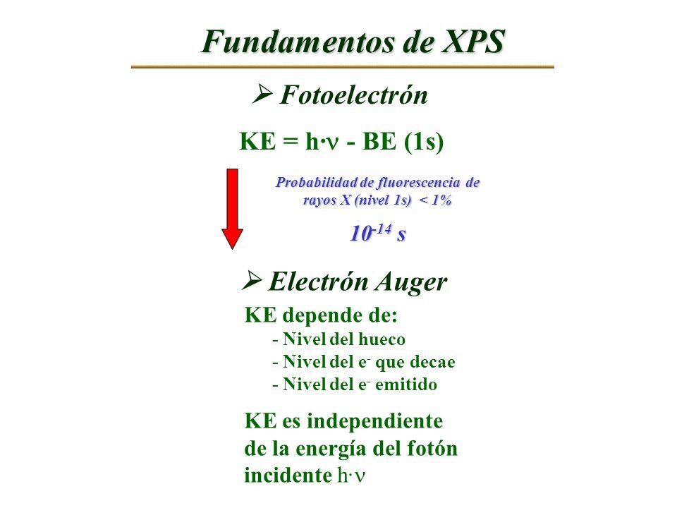 Probabilidad de fluorescencia de rayos X (nivel 1s) < 1% 10 -14 s KE = h· - BE (1s) Fotoelectrón Electrón Auger KE depende de: - Nivel del hueco - Niv