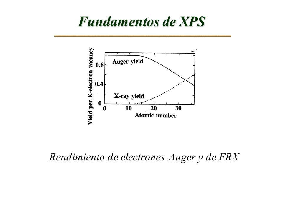 Fundamentos de XPS Rendimiento de electrones Auger y de FRX
