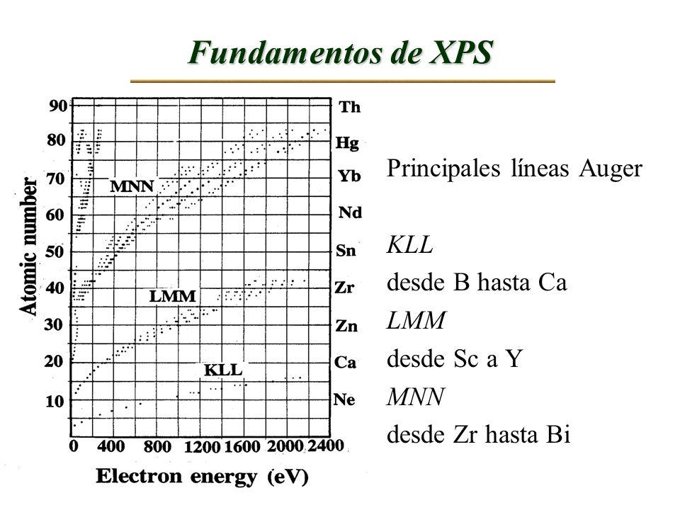 Fundamentos de XPS Principales líneas Auger KLL desde B hasta Ca LMM desde Sc a Y MNN desde Zr hasta Bi