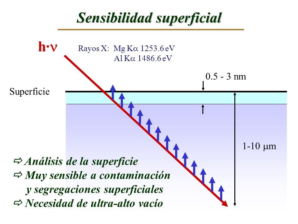 0.5 - 3 nm Sensibilidad superficial Superficie h· Rayos X: Mg K 1253.6 eV Al K 1486.6 eV Análisis de la superficie Muy sensible a contaminación y segr
