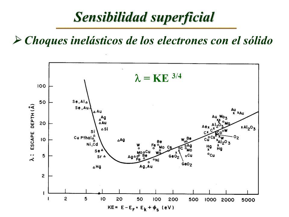 Sensibilidad superficial = KE 3/4 Choques inelásticos de los electrones con el sólido KE = : :