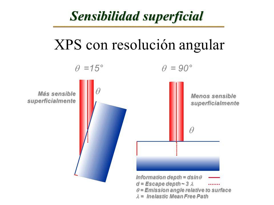 Sensibilidad superficial XPS con resolución angular =15° = 90° Más sensible superficialmente Menos sensible superficialmente Information depth = dsin