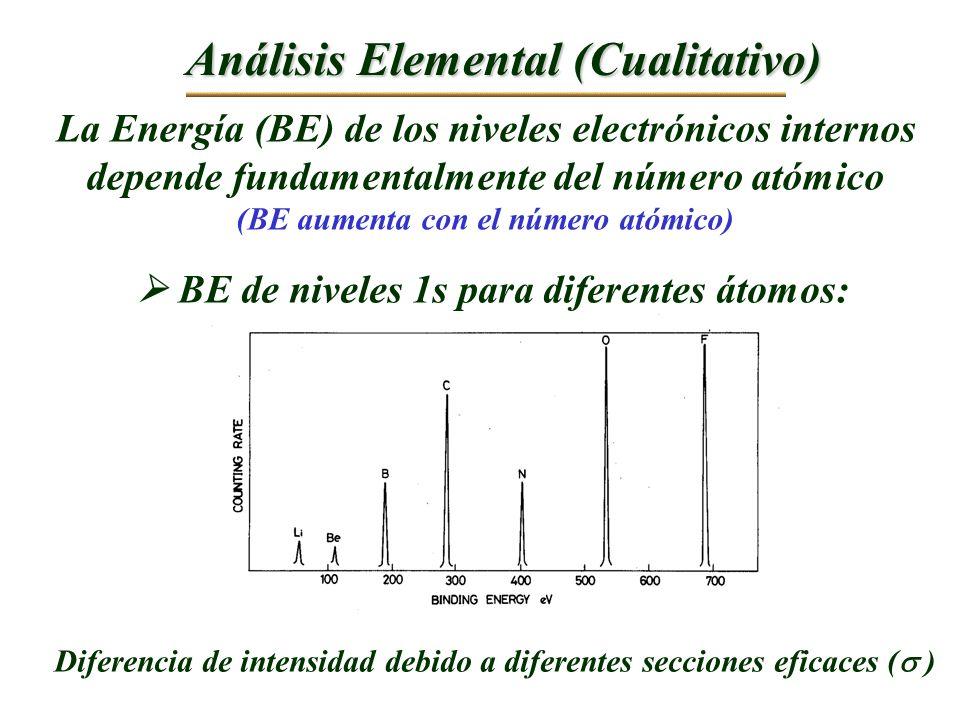 Análisis Elemental (Cualitativo) La Energía (BE) de los niveles electrónicos internos depende fundamentalmente del número atómico (BE aumenta con el n