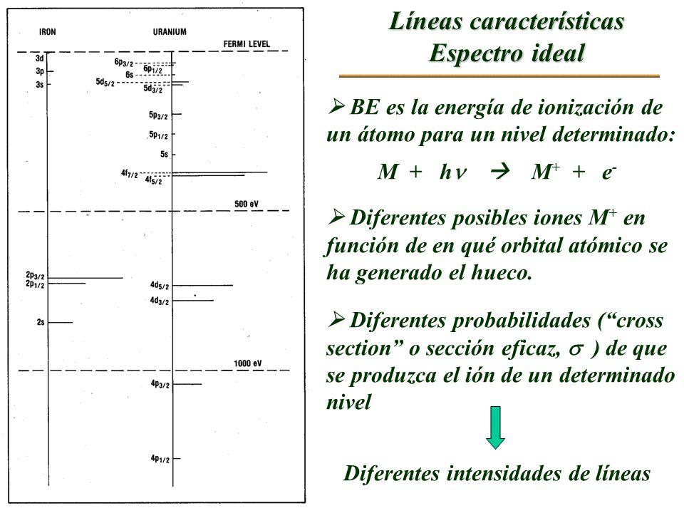 Líneas características Espectro ideal BE es la energía de ionización de un átomo para un nivel determinado: M + h M + + e - Diferentes posibles iones