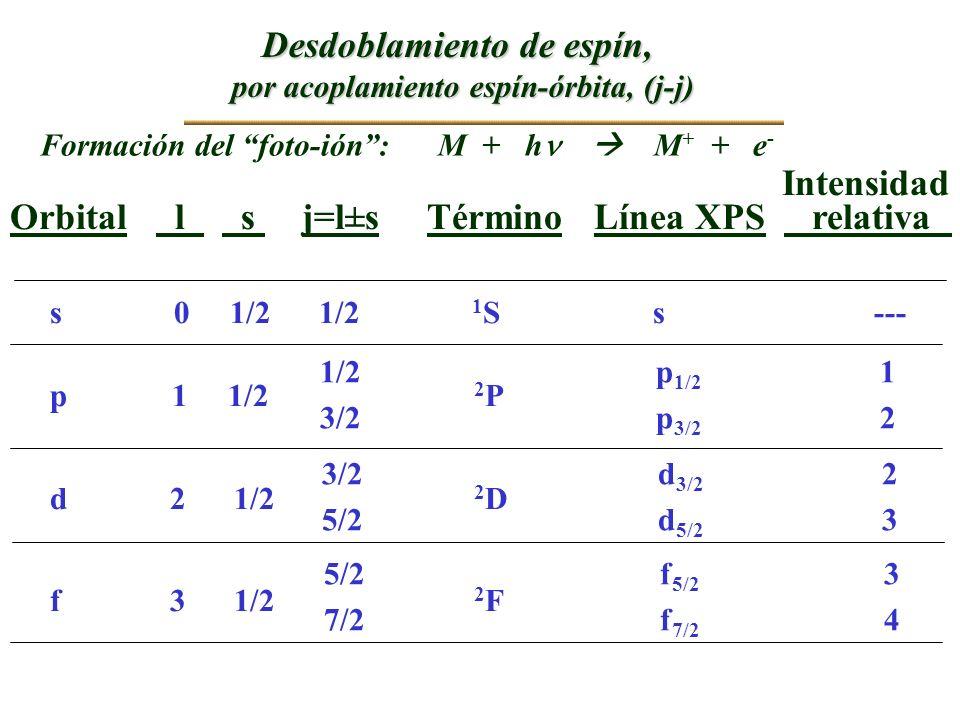 Desdoblamiento de espín, por acoplamiento espín-órbita, (j-j) Formación del foto-ión: M + h M + + e - Intensidad Orbital l s j=l±s Término Línea XPS r