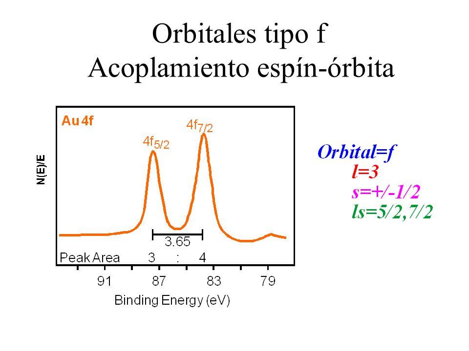 Orbitales tipo f Acoplamiento espín-órbita