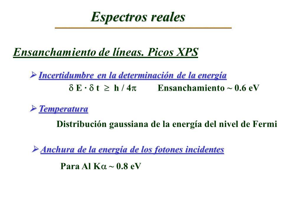 Espectros reales Incertidumbre en la determinación de la energía Incertidumbre en la determinación de la energía E · t h / 4 Ensanchamiento ~ 0.6 eV E